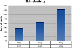 GOOD LOOKING - Skin elasticity
