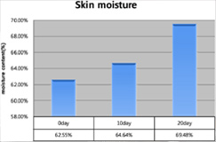 GOOD LOOKING - Skin moisture